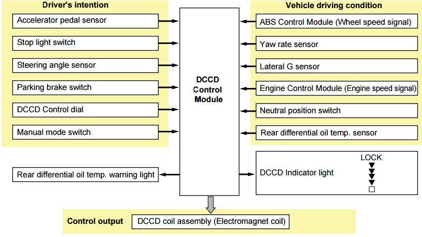 DCCD: System control is available in one of two modes: manual and auto.