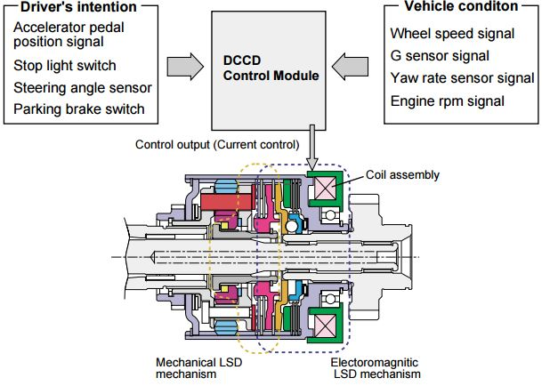 In auto mode, the differential limiting force of the electromagnetic clutch LSD is automatically adjusted according to the driver's intention and vehicle driving conditions.
