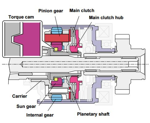 DCCD: The torque-sensitive mechanical LSD mechanism consists of a torque cam, main clutch and main clutch hub mounted to the sun gear and planetary shaft.