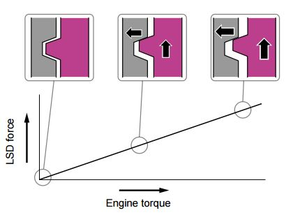 DCCD: The main clutch engagement force is determined by the leftward force generated by the torque cam.