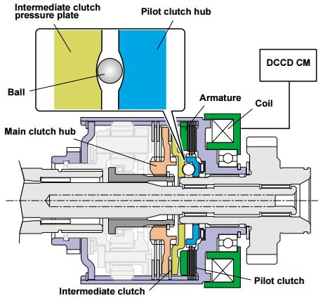 DCCD: In this state, the electromagnetic clutch LSD makes no differential limiting.