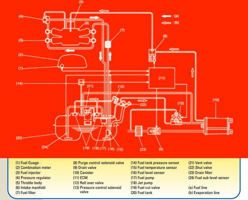 Subaru Ej25 Engine Diagram together with Turbo Subaru Outback Exhaust Parts Diagram additionally 2017 Subaru Legacy Gt Turbo moreover Subaru Wrx Wiring Diagram as well 4tdgr Subaru Forester Going Replace Power Window Switch. on 2005 subaru outback xt wiring diagram
