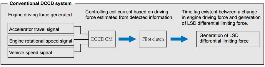 LSD Mechanical Advantage: Controlling coil current based on driving force estimated from detected information. Time lag existent between a change in engine driving force and generation of LSD differential limiting force.