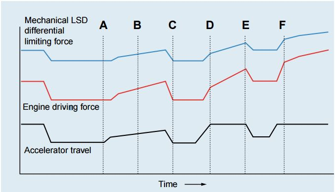 LSD Mechanical Advantage: Consider the relationships between the engine driving force and mechanical LSD differential limiting force and the resulting running characteristics of the vehicle at points A through F.
