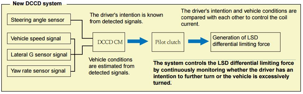 LSD Mechanical Advantage: The system controls the LSD differential limiting force by continuously monitoring whether the driver has an intention to further turn or the vehicle is excessively turned.