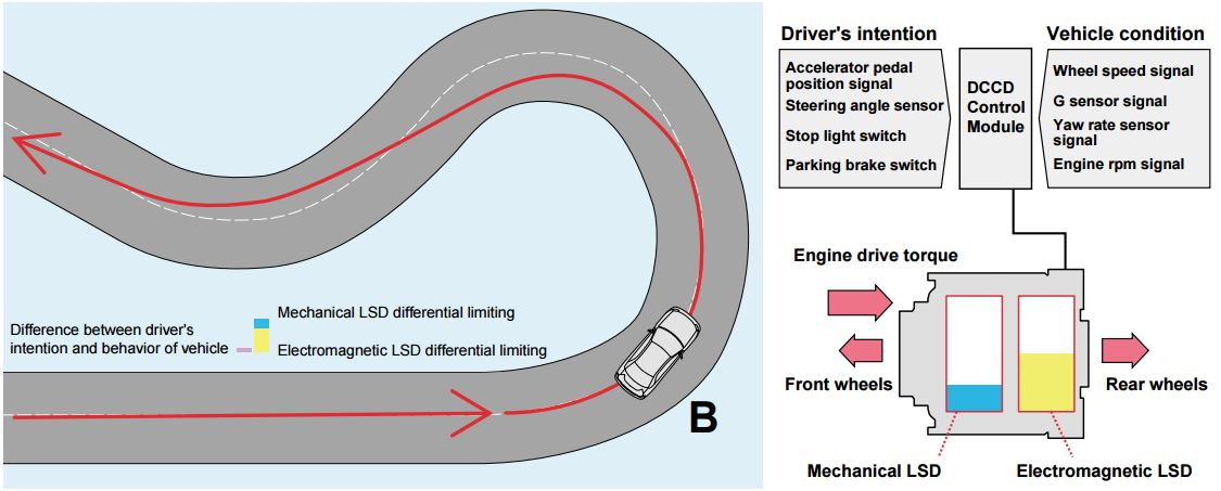 LSD Mechanical Advantage: DCCD CM maintains the electromagnetic clutch LSD differential limiting force at an appropriate level, assuming that the vehicle is turning as intended by the driver.