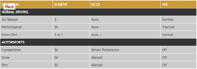 SI-Drive: For starters, the chart below has some suggestions for different types of weather and/or performance driving.