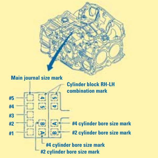 Subaru Engine Block Piston Size Identifier: The picture on the bottom shows the location of piston size and main journal size information on all Subaru engines. As the figure illustrates, it is possible to have more than one piston size in the same engine.