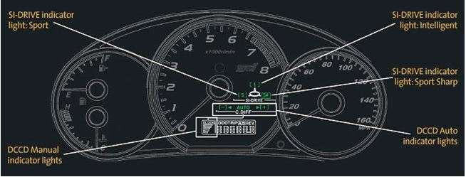 STi Instrutment Cluster: The driver first selects manual mode with a console-mounted button and then pushes or pulls the rocker switch on the center console to select from six levels of center differential locking.