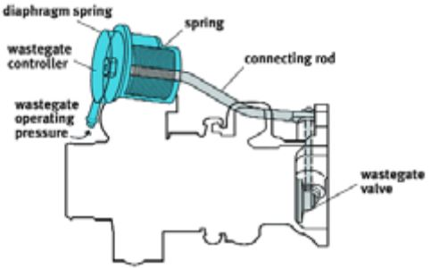 Subaru Turbocharger: The wastegate controller solenoid is mounted on the side of the turbocharger.