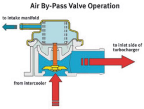 Subaru Turbocharger: The air bypass valve (sometimes called a blow-off valve), is a device to relieve pressure in the intake.