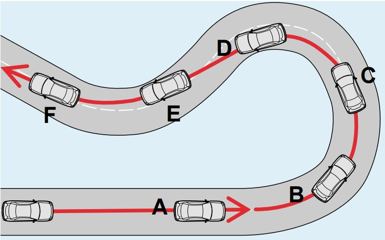 LSD Mechanical Advantage: LSD differential limiting force and the resulting running characteristics of the vehicle at points A through F.
