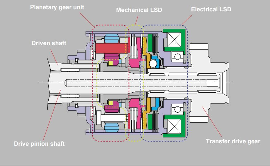 DCCD: The center differential consists of three components: a planetary gear unit differential, a torque-sensitive mechanical LSD mechanism and an electromagnetic clutch LSD mechanism.