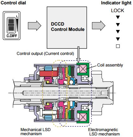 Pressing the Manual Mode switch causes the DCCD system to be placed in manual mode.
