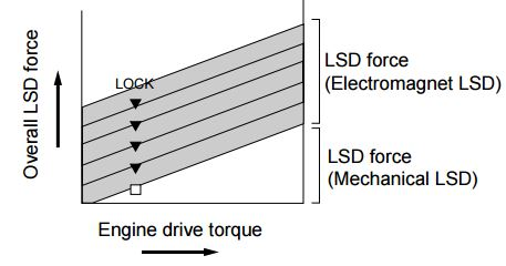 When the control dial is set to its lowest position, the coil current is zero and the magnetic clutch LSD is free, with only the mechanical LSD functioning.