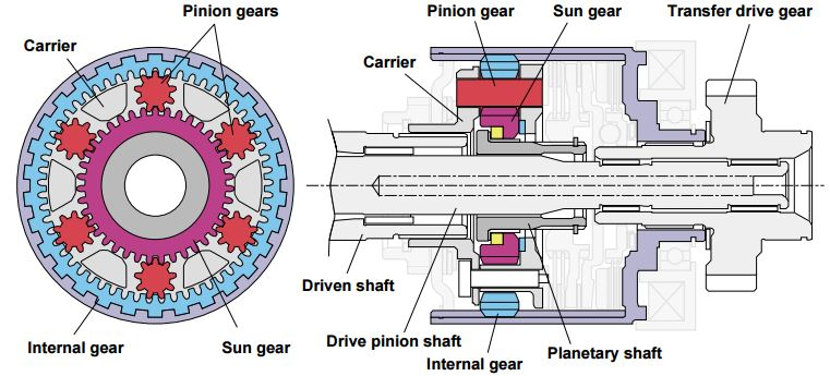 DCCD: The planetary gear unit differential consists of a carrier containing six pinion gears, an internal gear mounted to inner periphery of the differential case and a sun gear mounted to the planetary shaft outer periphery.