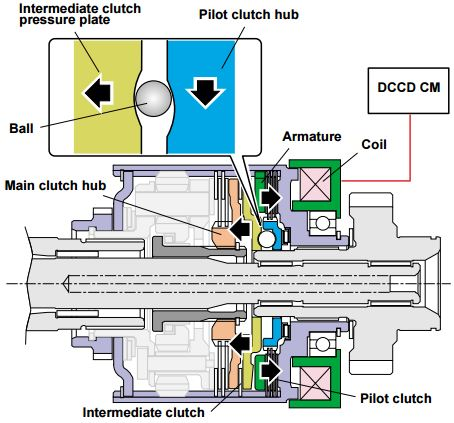 DCCD: When the coil is energized, its magnetic force attracts the armature to engage the pilot clutch.