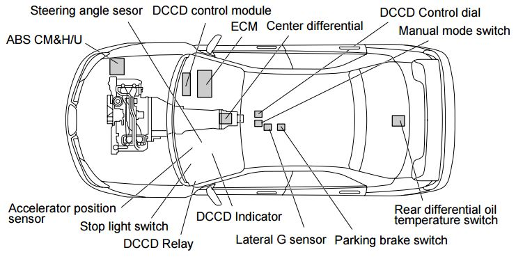 DCCD: For balancing between the vehicle turning performance and traction during turning in a high order, the center differential driving torque is set to have distribution ratio 41:59.