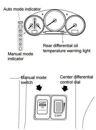 DCCD: In manual mode, the DCCD control can be used to adjust the differential limiting force of the electromagnetic clutch LSD mechanism in the range from free to lock.