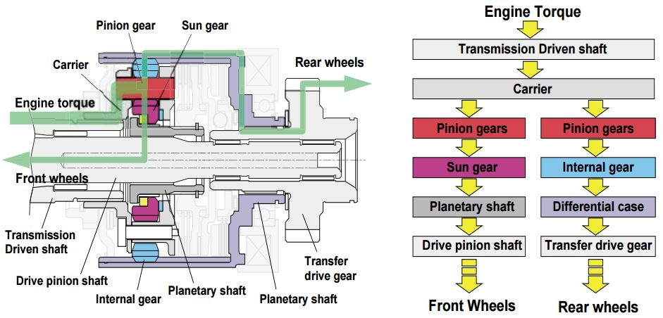 DCCD: The Center Differential power flow.