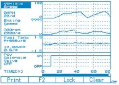 Evaporative Emissions Testing Subaru: The graph representing fuel tank pressure for this vehicle indicates the fuel tank could not be drawn to a negative pressure.