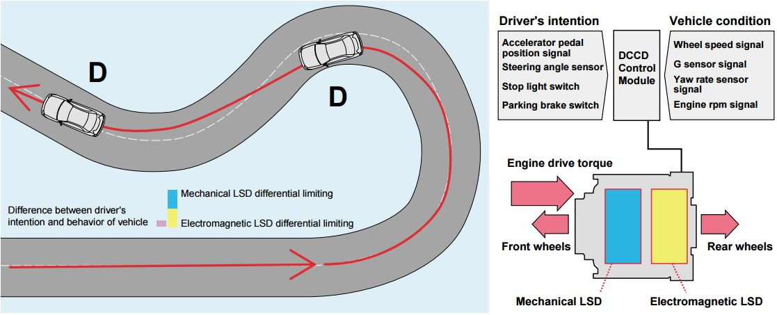 LSD Mechanical Advantage: DCCD CM increases the electromagnetic clutch LSD differential limiting force, assuming that the driver has an intention to go straight. It makes tires less slippery, raises the traction and reserves the straight running stability.