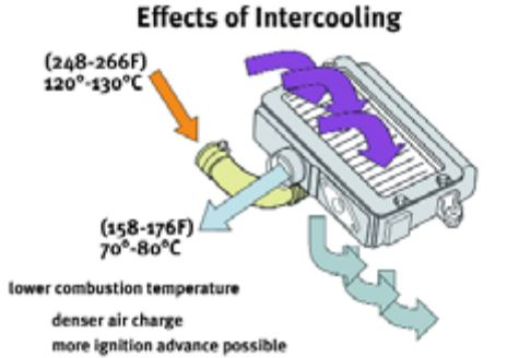 Subaru Turbocharger: The intercooler acts as a radiator for the compressed air.